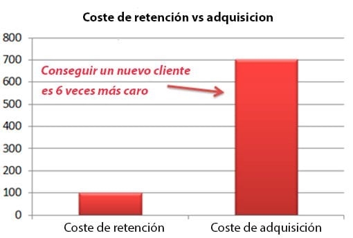 coste-adquisicion-vs-coste-retencion