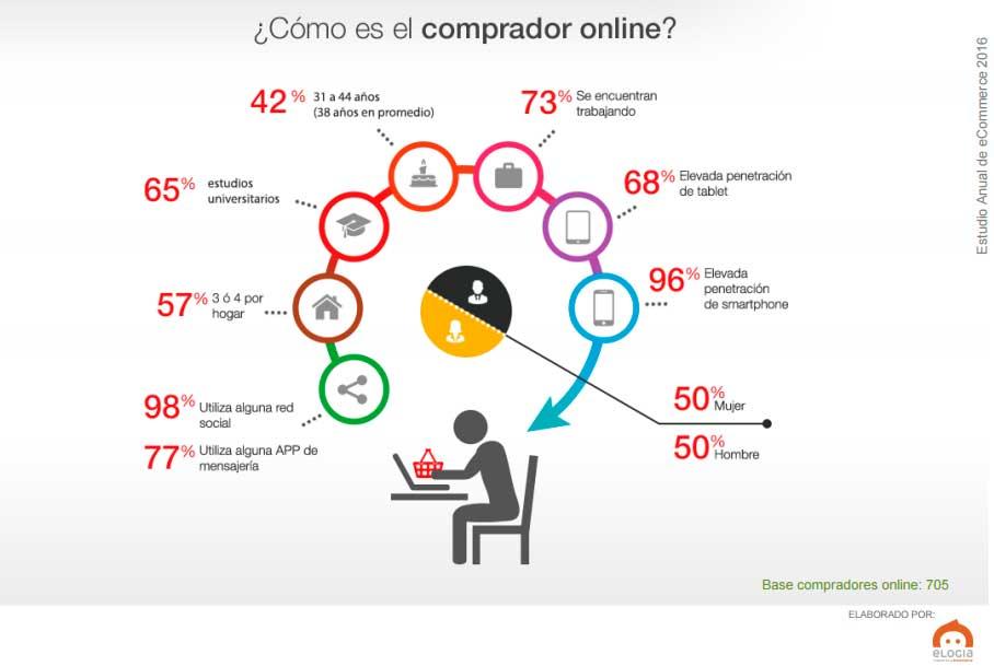 perfil-comprador-online-2016