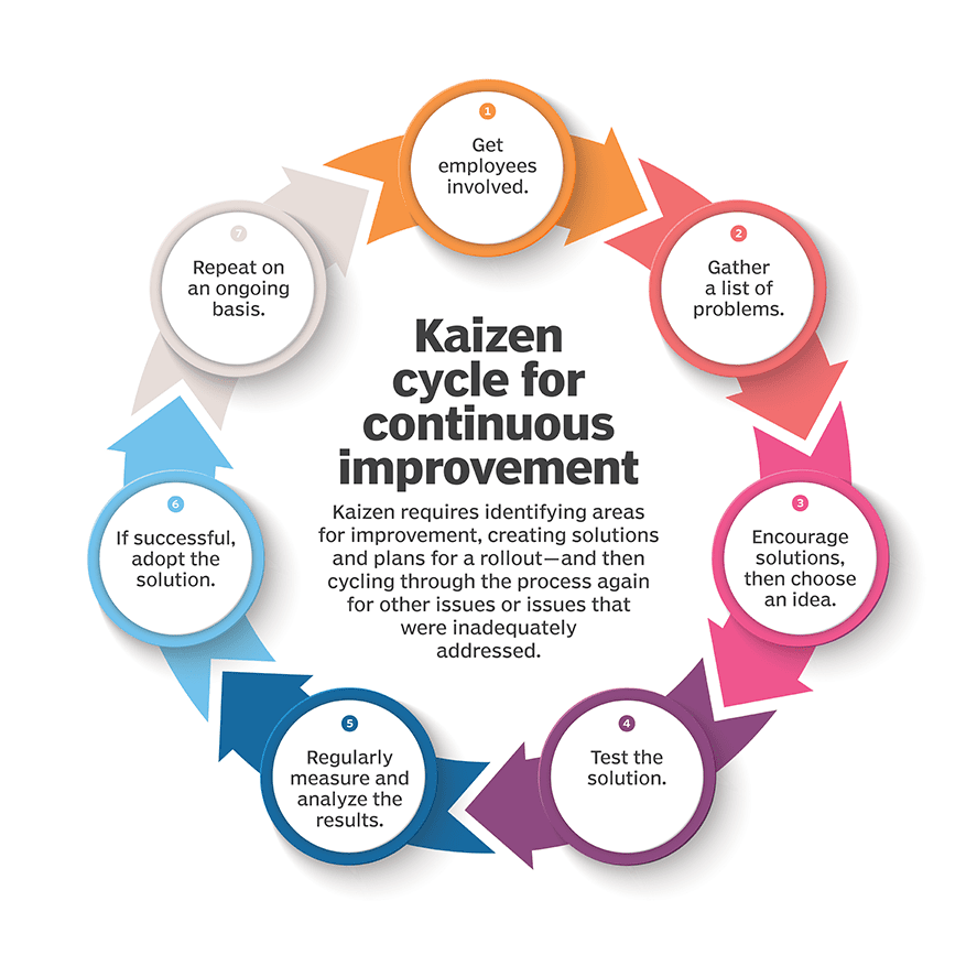 Benefits of the Kaizen method for companies