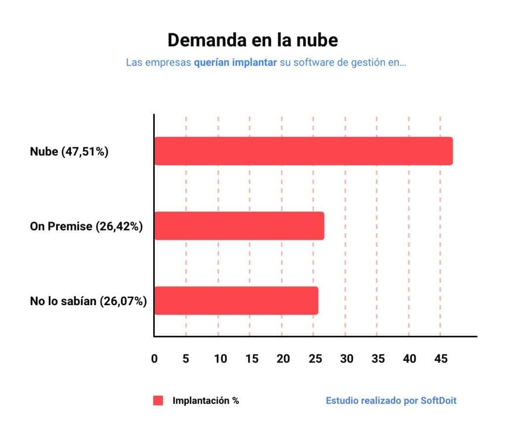 Gráfico que muestra el interés de las empresas por tener un ERP en la nube VS un ERP 'en local'