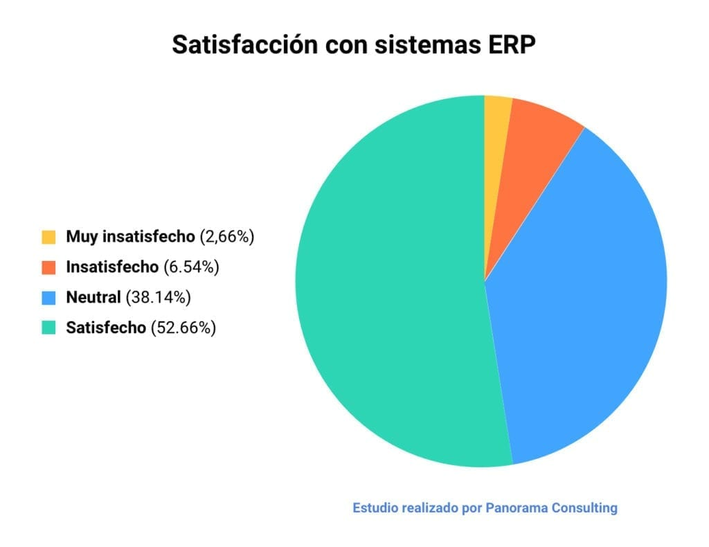 Gráfico que muestra el nivel de satisfacción que las empresas tienen con su ERP