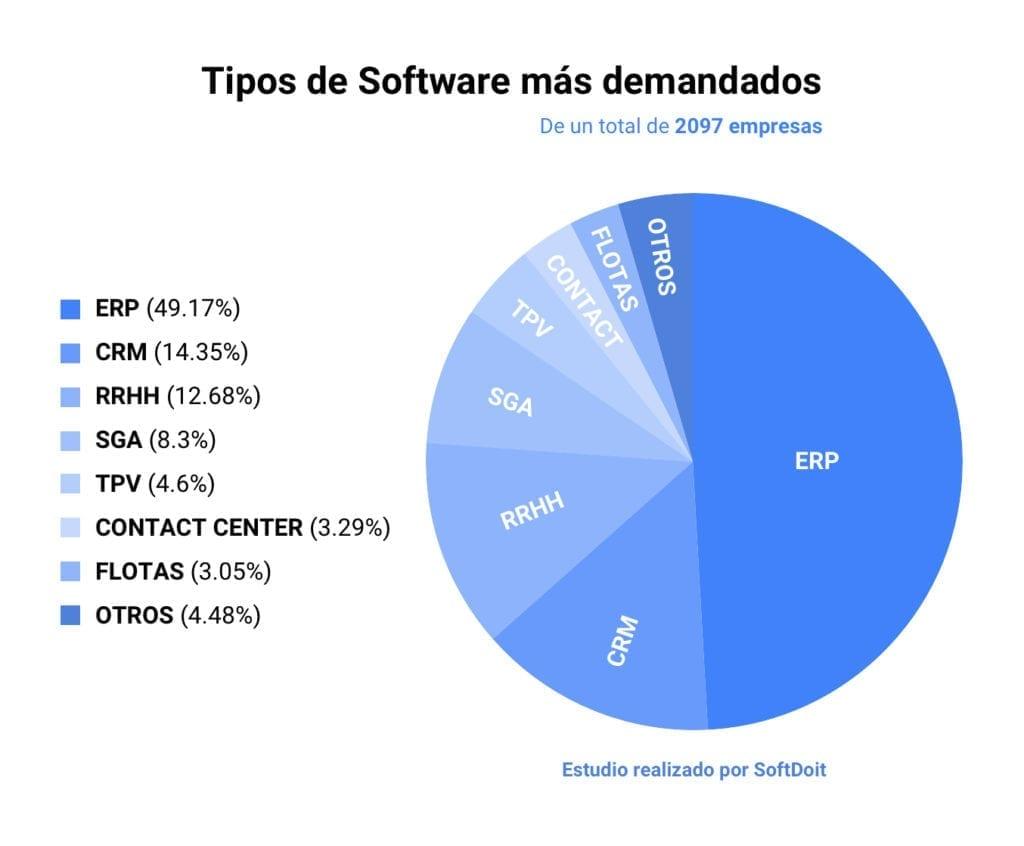 Types de logiciels les plus demandés par les entreprises espagnoles - SoftDoit Study