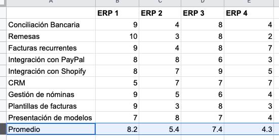 Cómo se implementa un ERP - Cuadro comparativo de distintos ERP y sus funciones